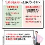 【上司が合わない?】転職の判断基準と失敗しない3ステップを解説