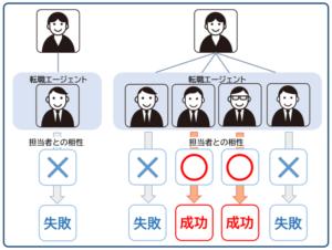 転職エージェントの複数登録