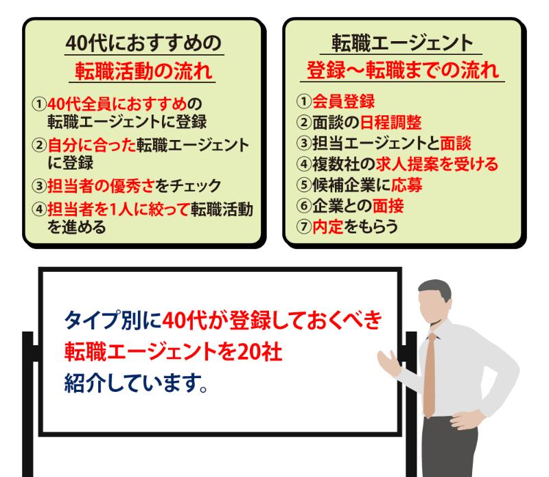 【タイプ別】40代におすすめの転職エージェント14選!活用の注意点も解説