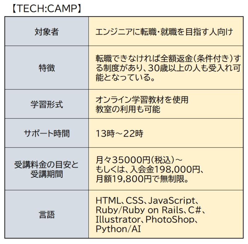 TECH::CAMP2