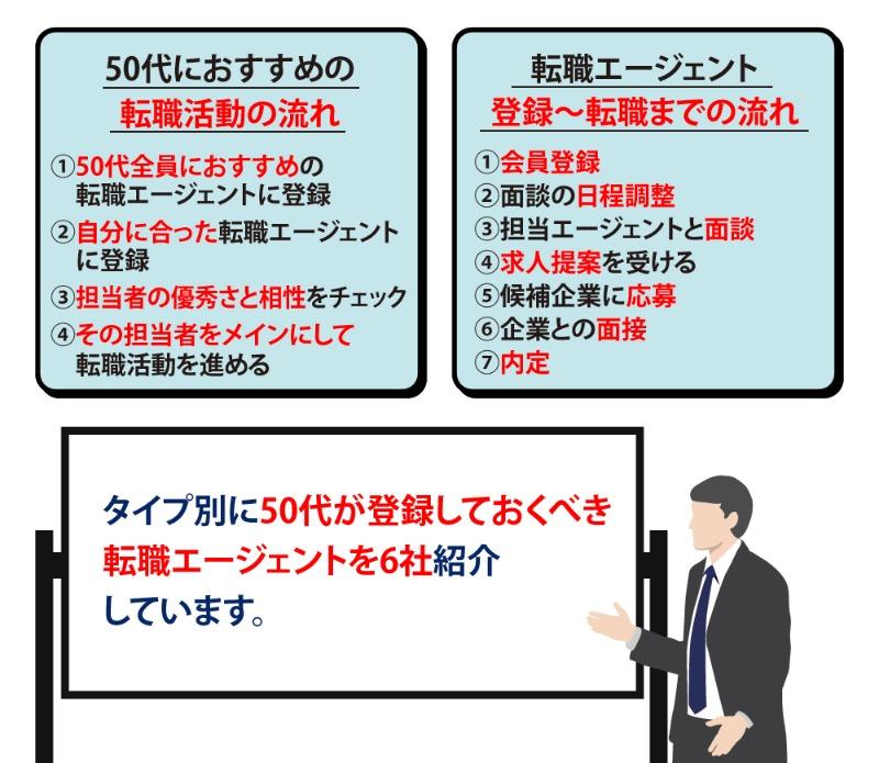50代におすすめの転職エージェント6選!失敗しないノウハウを解説