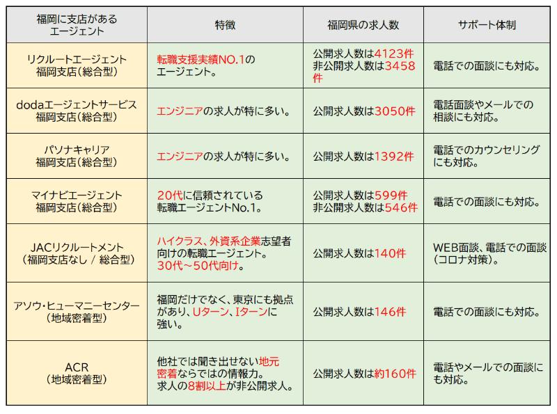 福岡の転職エージェント