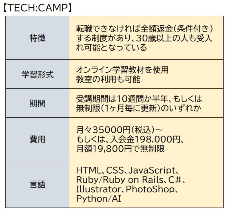 TECH::CAMP