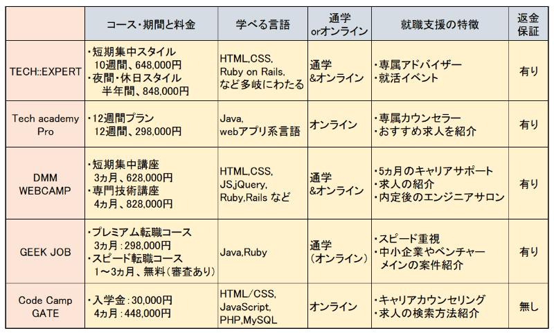 【就職支援つき】プログラミングスクールのおすすめ5選