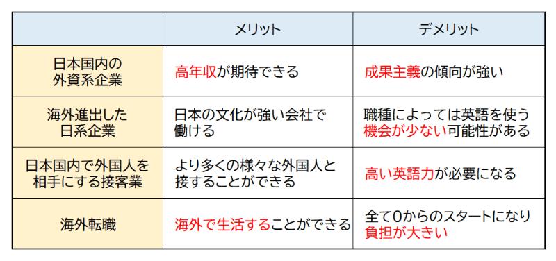 英語を生かした仕事の比較