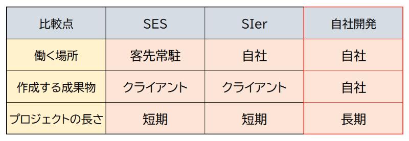 自社開発企業とSES、SIerの比較