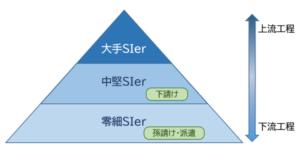 SIerの構図