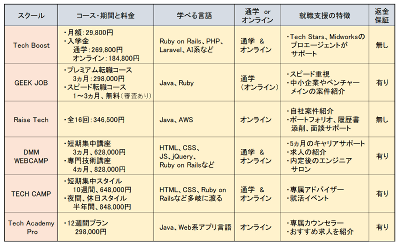 各プログラミングスクールの内容