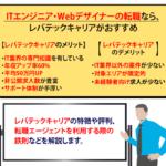 【レバテックキャリア】特徴・メリデメ・評判・利用の流れ・おすすめの活用法を解説