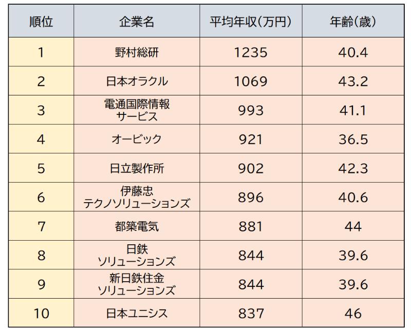 大手SIerの平均年収別ランキング