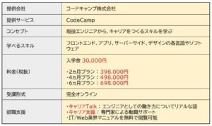 CodeCampの基本情報
